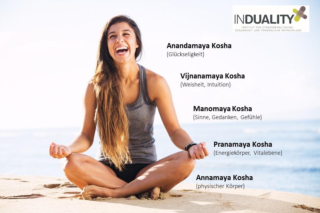 Kosha Modell bei der Meditation erfahren