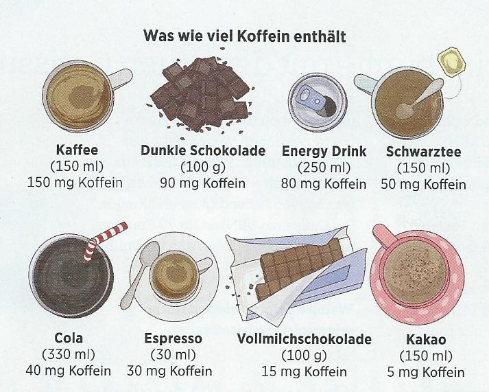 wie viel koffein hat cola