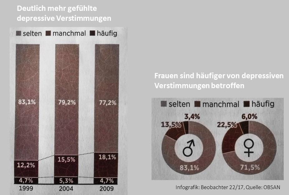 Depressive Verstimmung Statistik