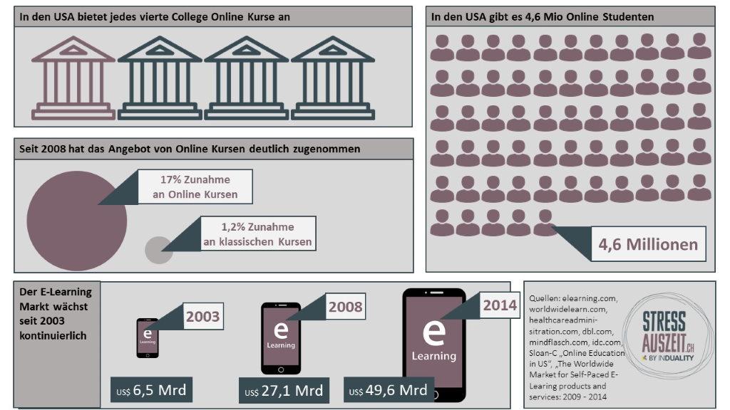 Statistik zu dem Wachstum von Online Kursen
