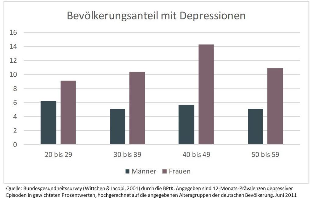 Bevölkerungsanteil mit Depressionen Bundesgesunsheistsurvey 2011