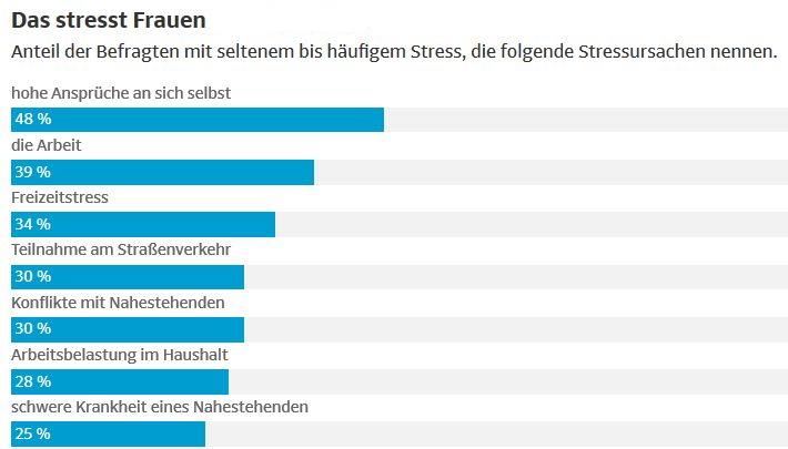 Studie über Stress der Techniker Krankenkasse. Gründe für Stress bei Frauen