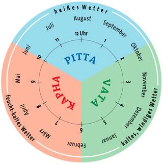 Die innere Urh nach Ayurveda: Vata, Pitta, Kapha