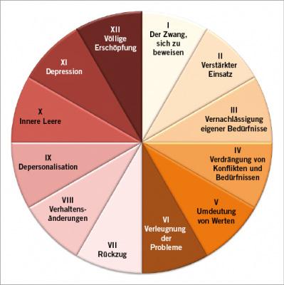 Das 12 Phasen Modell von Herbert Freudenberger und Gail North zum Burnout