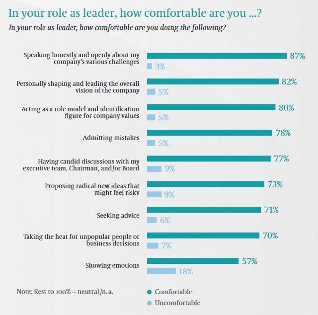 """Die Studie """"The CEO: A Personal Reflection"""" des Beratungsunternehmens Egon Zehnder hat CEOs zur Einsamkeit befragt"""