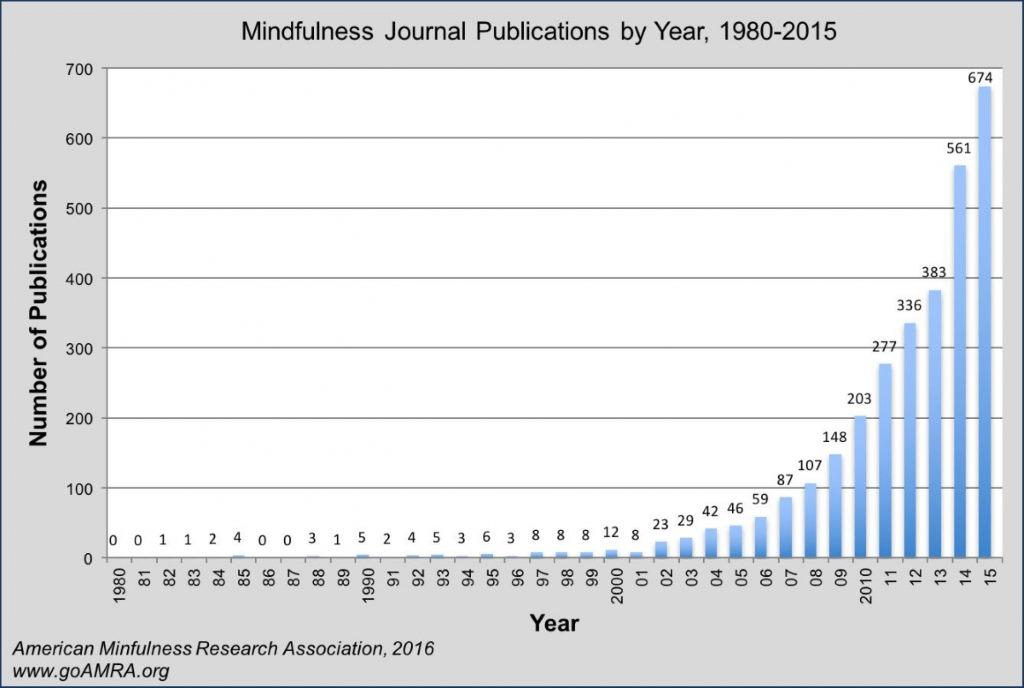 Deutliche Zunahme von Veröffentlichungen zum Thema Achtsamkeit in den letzten 10 Jahren