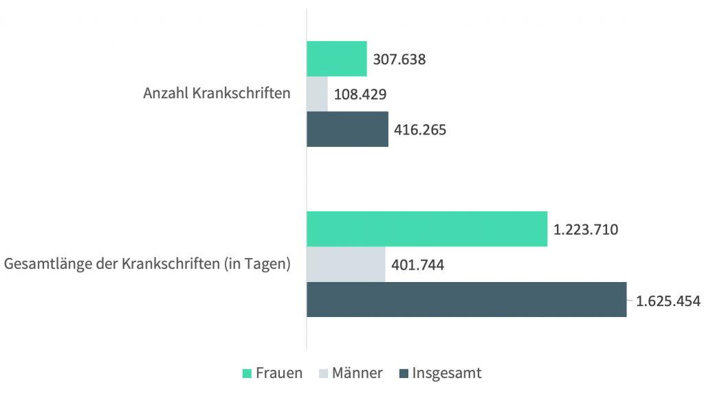 Krankschreibungen in Deutschland aufgrund von Migräne rund 1,6 Millionen Tage pro Jahr