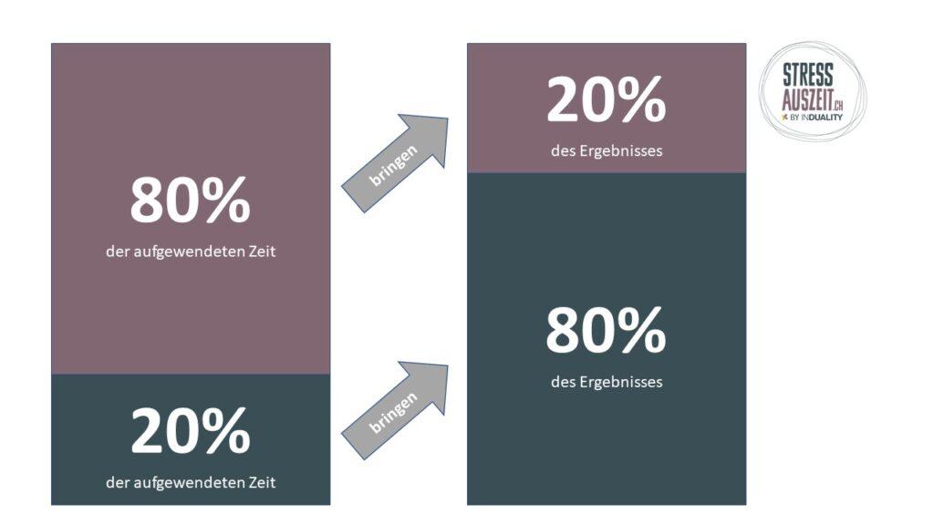 Pareto Prinzip Schaubild 20% aufgewendete  bringen 80% Ergebnis